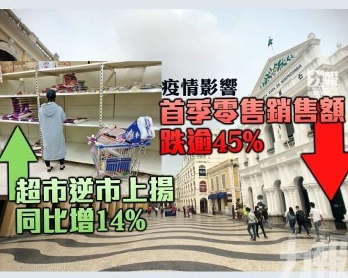 超市逆市上揚同比增14%