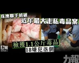 檢獲1.1公斤毒品 18嫌犯落網