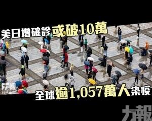 全球逾1,057萬人染疫