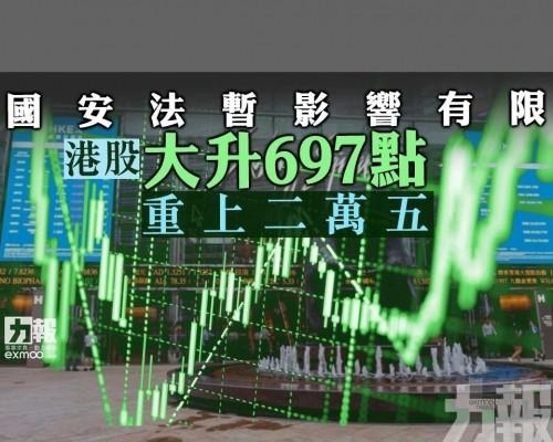 港股大升697點重上二萬五