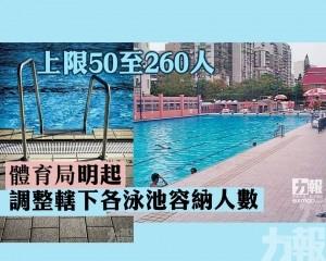 體育局明起調整轄下各泳池容納人數