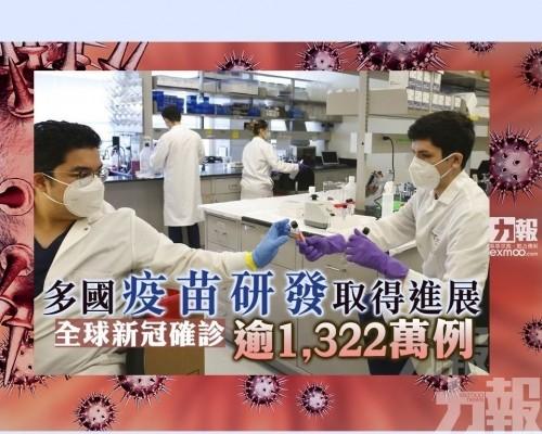 全球新冠確診逾1,322萬例