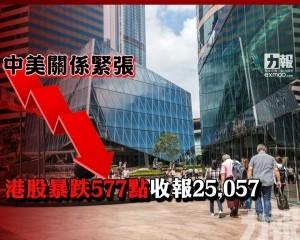港股暴跌577點收報25,057