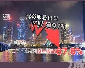 第二季本地經濟按年收縮67.8%