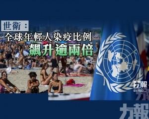 全球年輕人染疫比例飆升逾兩倍