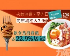 飲食業消費額佔22.9%居冠