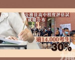 逾14,000考生 合格率30%