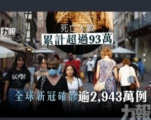 全球新冠確診逾2,943萬例
