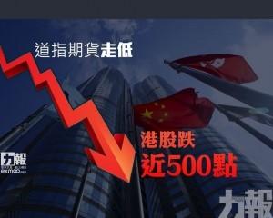 道指期貨走低 港股跌近500點