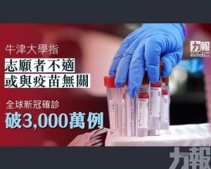 全球新冠確診破3,000萬例