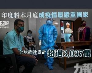 全球確診累計超過3,037萬