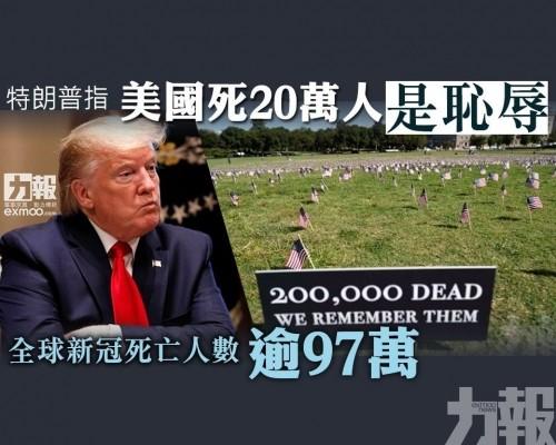 全球新冠死亡人數逾97萬