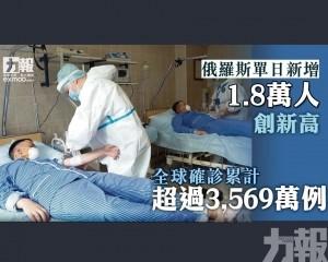 全球確診累計超過3,569萬例