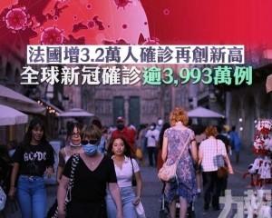 全球新冠確診逾3,993萬例