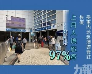 上月入境旅客按月升97%