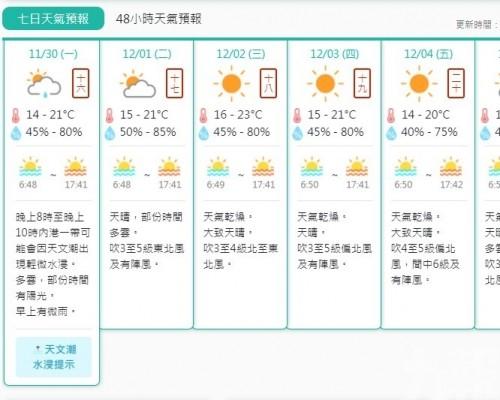 錄入秋以來最低溫14.7℃