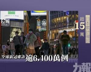 全球新冠確診逾6,400萬例