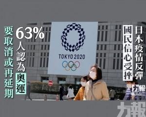 63%人認為奧運要取消或再延期