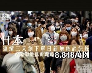 全球確診累計超過8,848萬例