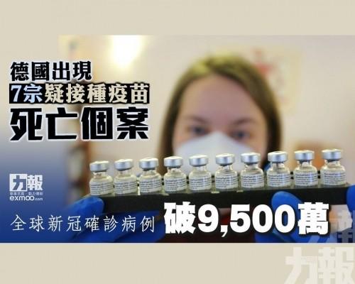 全球新冠確診病例破9,500萬