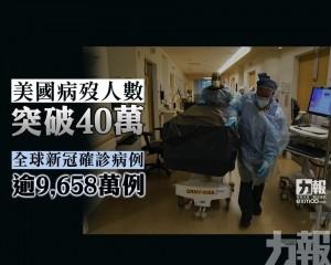 全球新冠確診病例逾9,658萬例