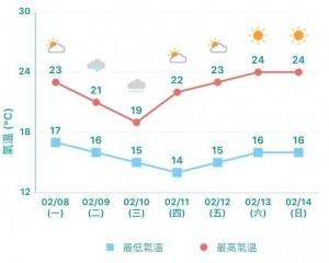 年卅及農曆新年天氣好轉