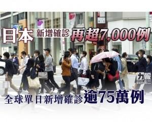 全球單日新增確診逾75萬例