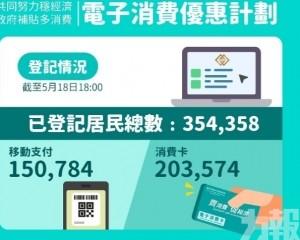 20萬人選擇消費卡 仍較選擇移動支付人數高