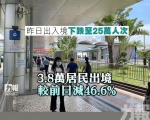 3.8萬居民出境 較前日減46.6%
