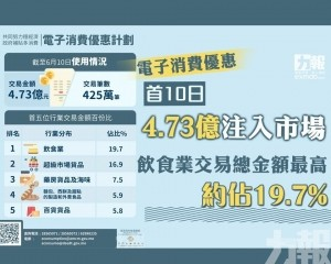 飲食業交易總金額最高 約佔19.7%