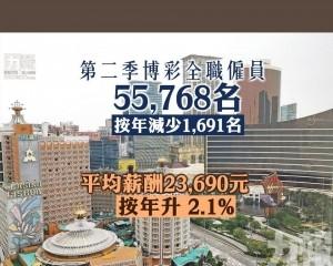 平均薪酬23,690元 按年升 2.1%