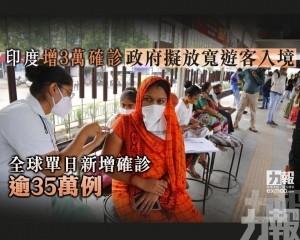 全球單日新增確診逾35萬例